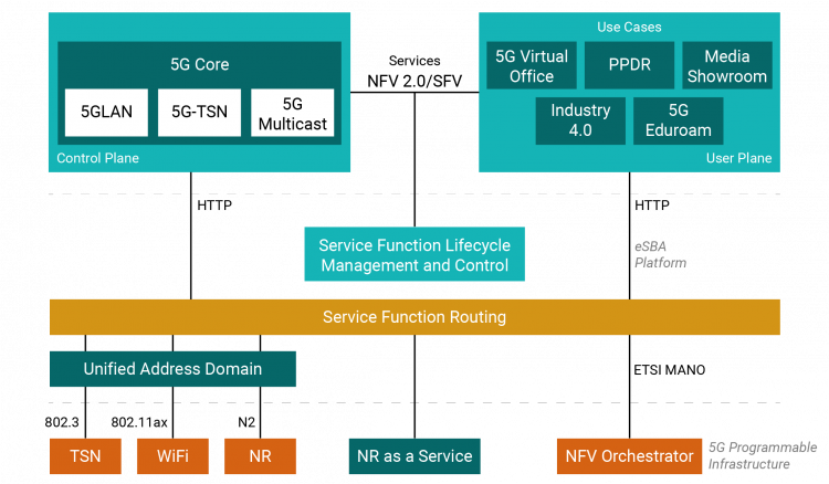 Service function lifecycle