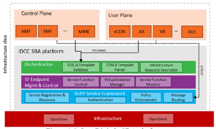eSBA Platform